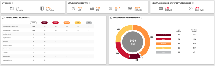 Application Security Dashboard - Top