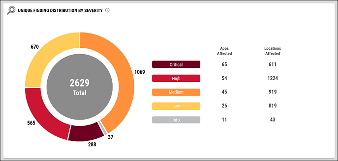 Application Security Dashboard - Unique Finding Distribution by Severity Widget