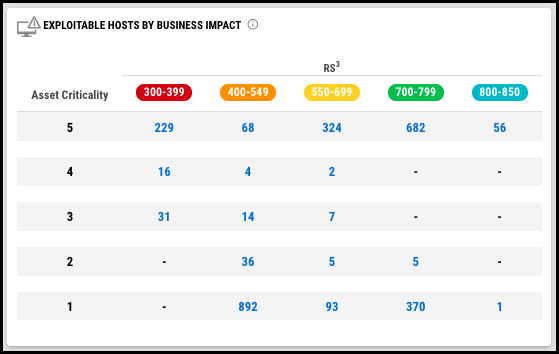 Executive Dashboard - Exploitable Hosts by Business Impact Widget-2