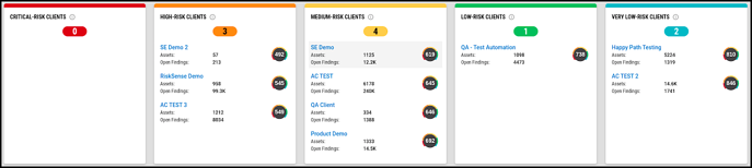 Multi-Client Dashboard - Clients by Risk - Line
