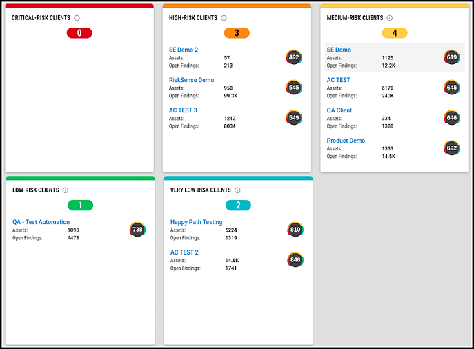 Multi-Client Dashboard - Clients by Risk - Stack