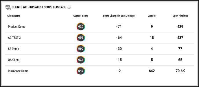 Multi-Client Dashboard - Clients with Greatest Score Decrease Widget
