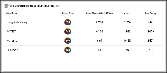 Multi-Client Dashboard - Clients with Greatest Score Increase Widget