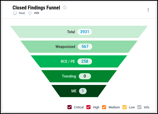 Prioritization Dashboard - Closed Findings Funnel