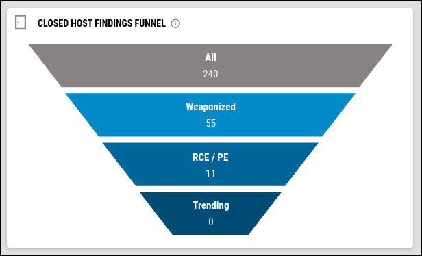 Prioritization Dashboard - Closed Host Findings Funnel Widget