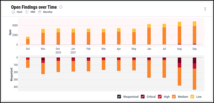 Prioritization Dashboard - Open Findings over Time
