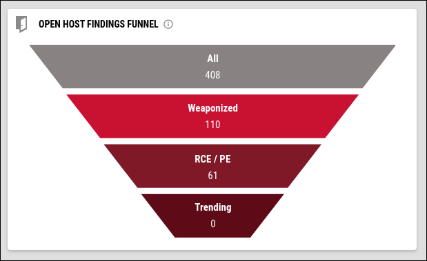 Prioritization Dashboard - Open Host Findings Funnel Widget