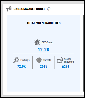 Ransomware Funnel - First Section