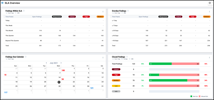SLA Overview - Dashboard Middle