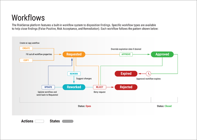 Workflows - Infographic